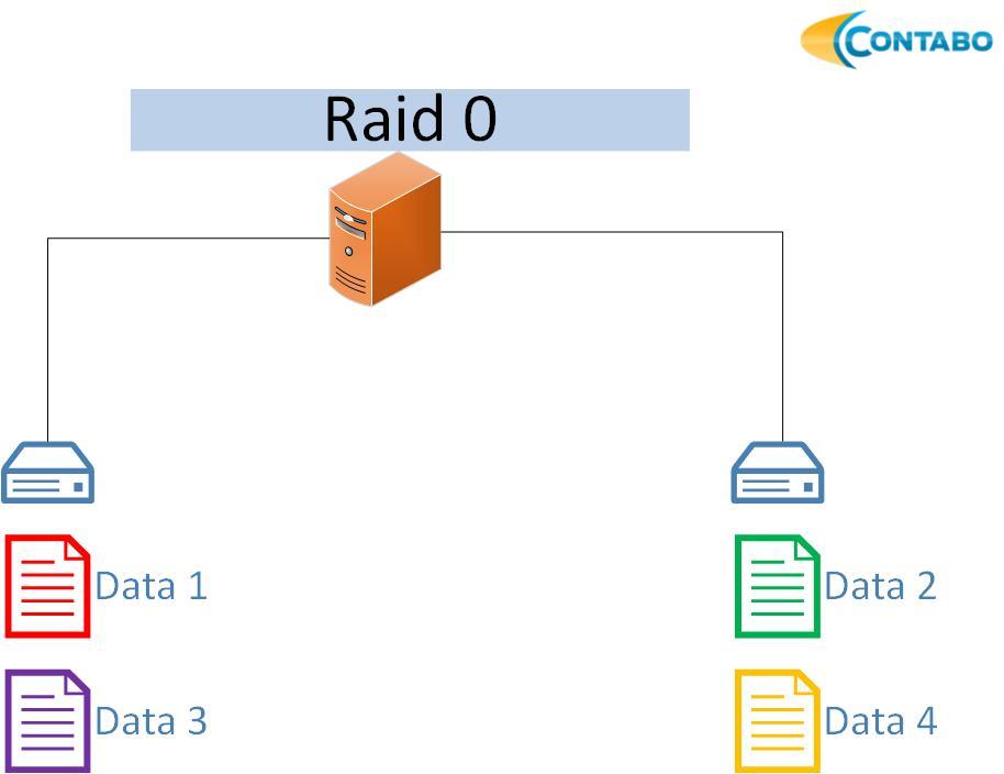 RAID | Official Blog - Contabo com