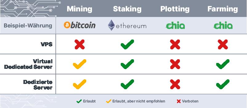 Kryptowährungen Tabelle